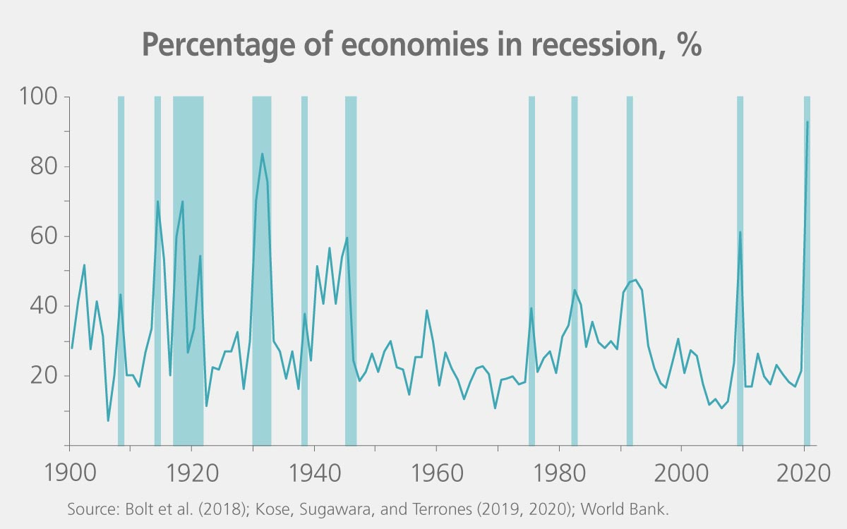 Chart of countries in recession from 1900 to the Covid-19 crisis.