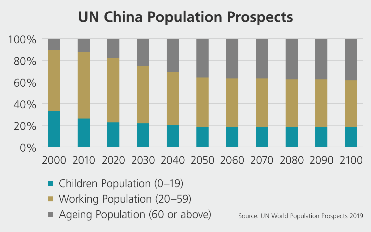 Demography in China according to UN.